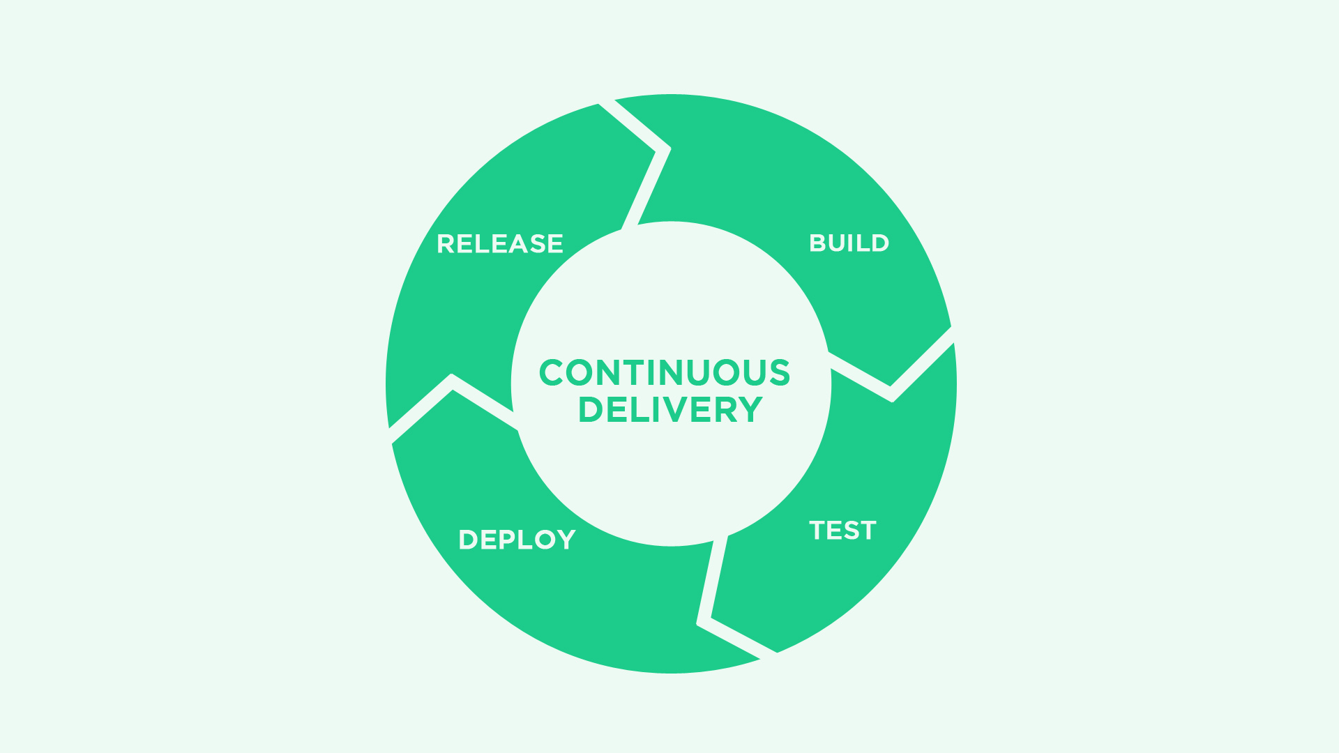 Is Manual Testing becoming a bottleneck in your Continuous Delivery?