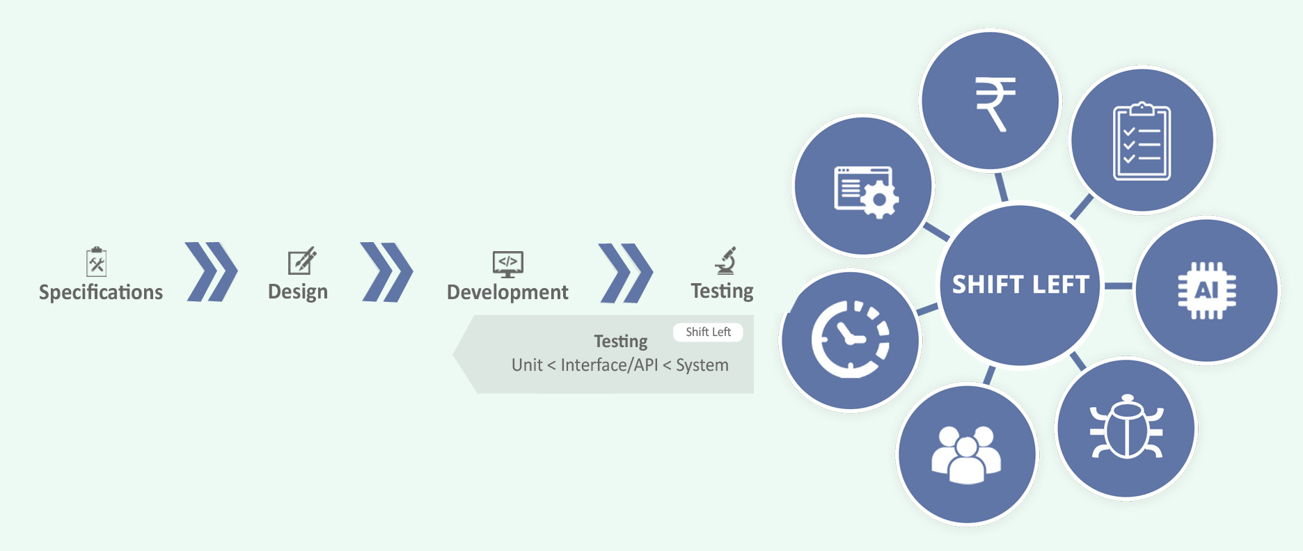 Is your automation testing tool ready for Shift Left testing?