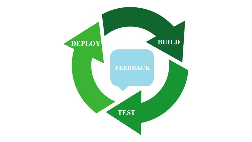 Actionable Feedback in Test Automation for Continuous Delivery