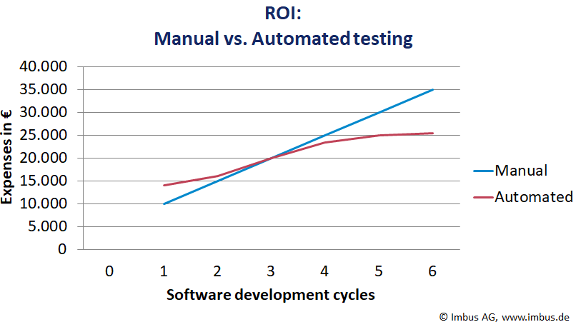 manual-vs-automated-roi
