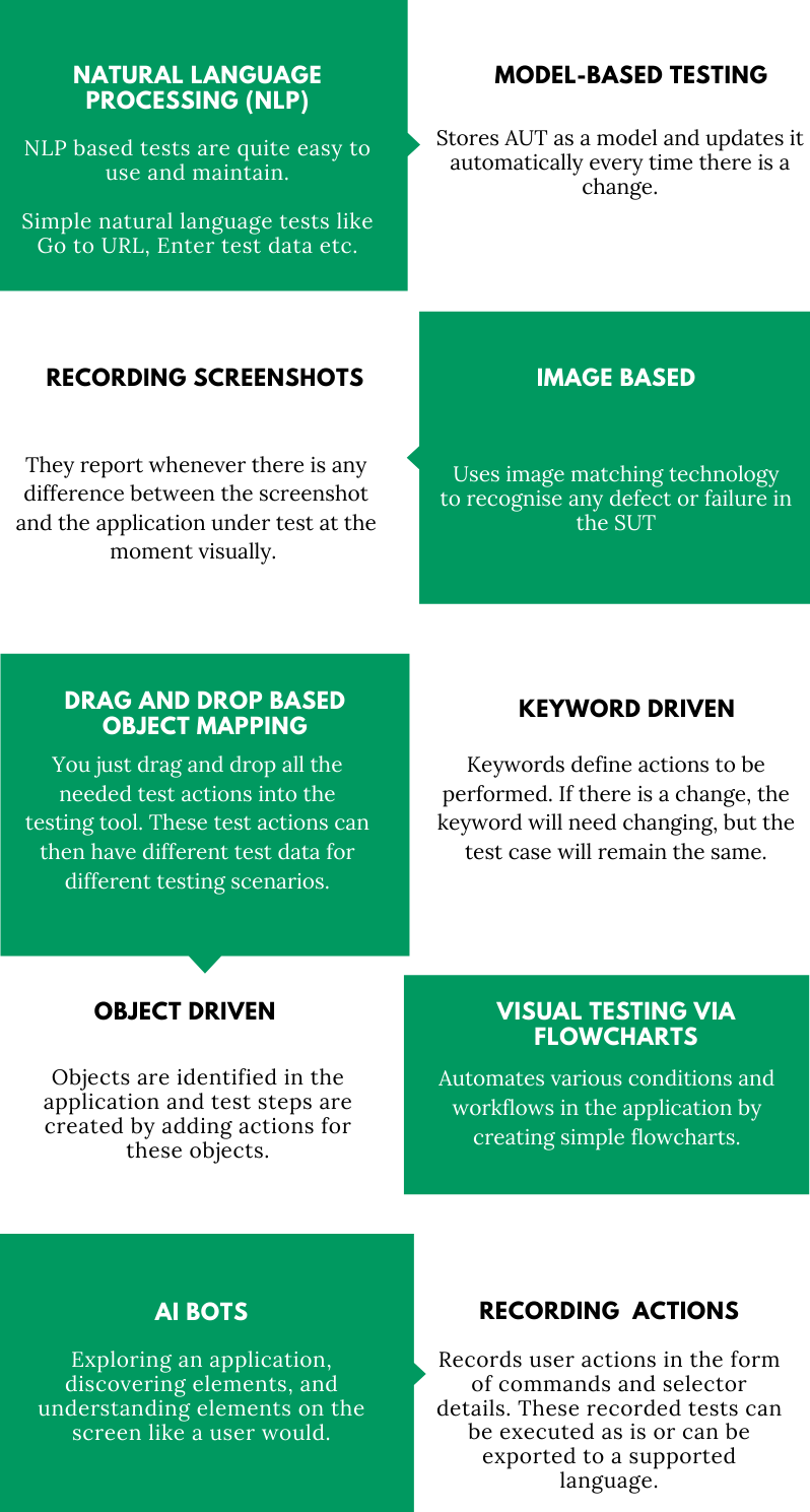 Top 10 Scriptless Test Automation Methods_Infographic
