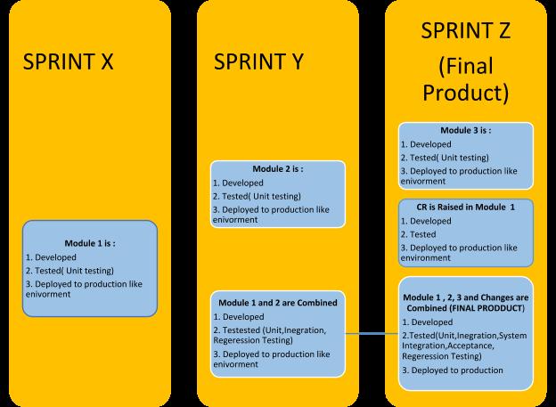 Sprints_Testsigma
