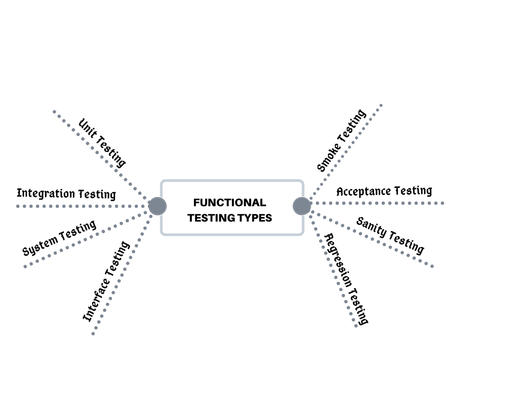 Different Functional Testing Types Explained in Detail