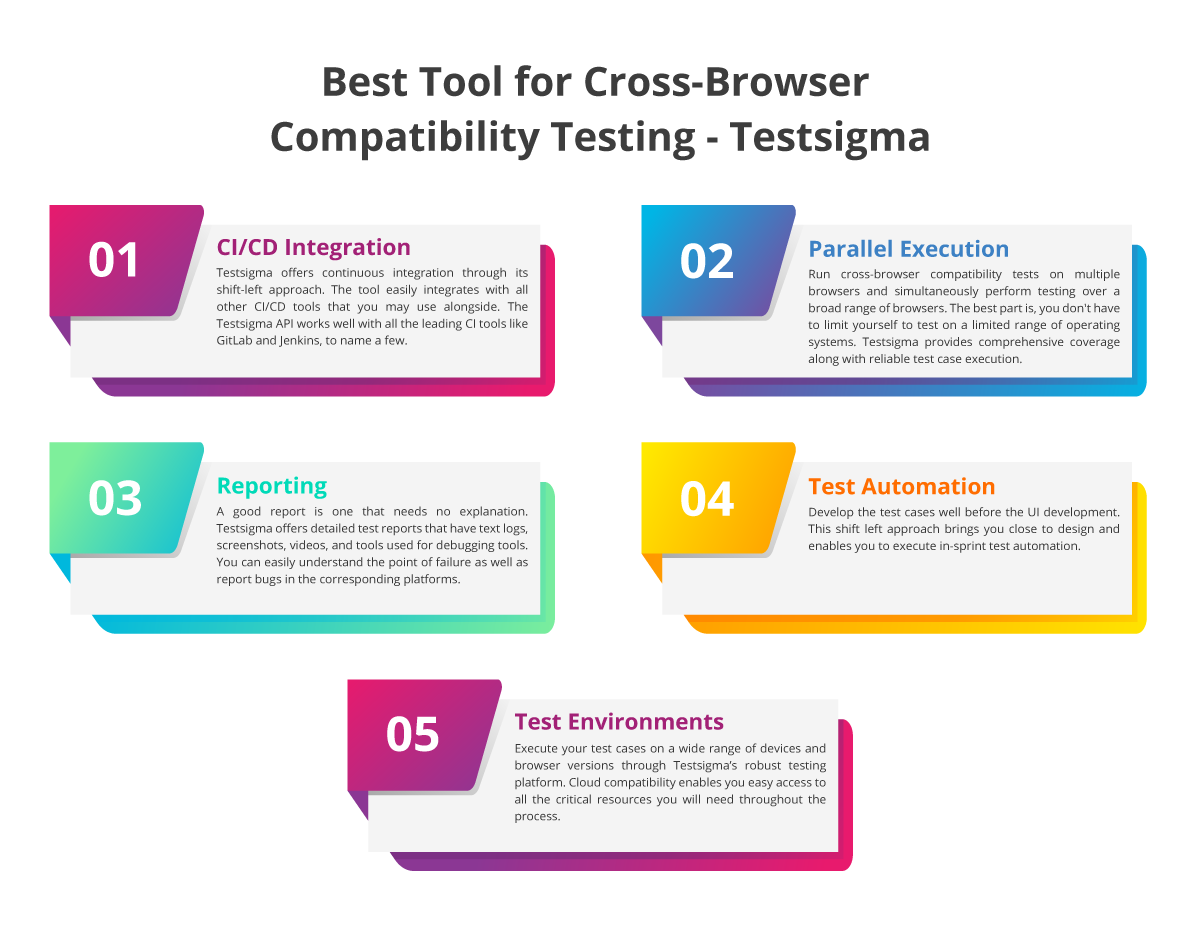 Check Browser Compatibility For A Website – A How-To Blog